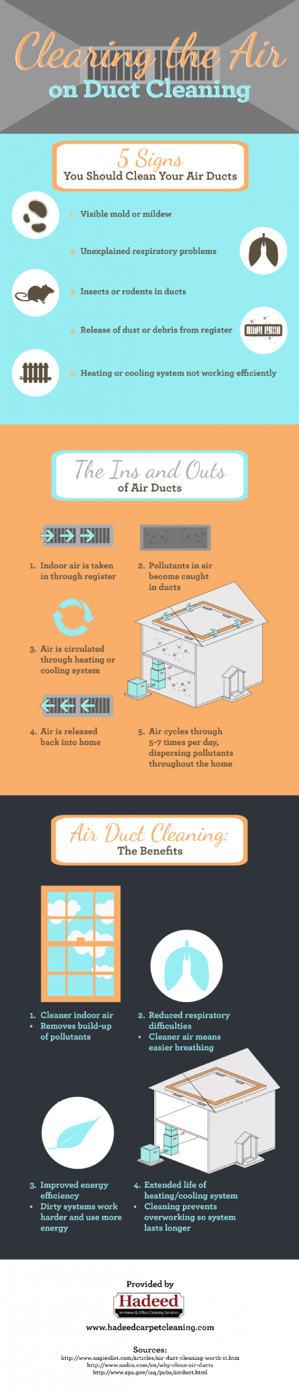 Clearing the Air on Duct Cleaning