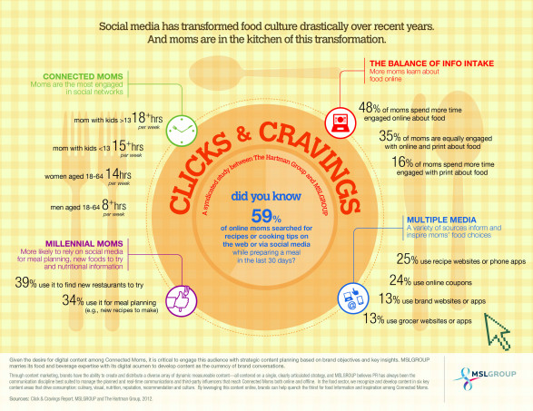 Clicks & Cravings: Moms, Food & Social Media