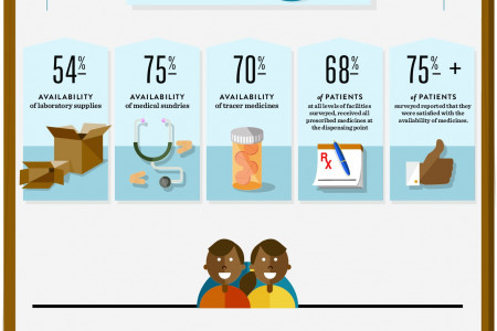 Client Satisfaction with Health Services in Uganda Infographic