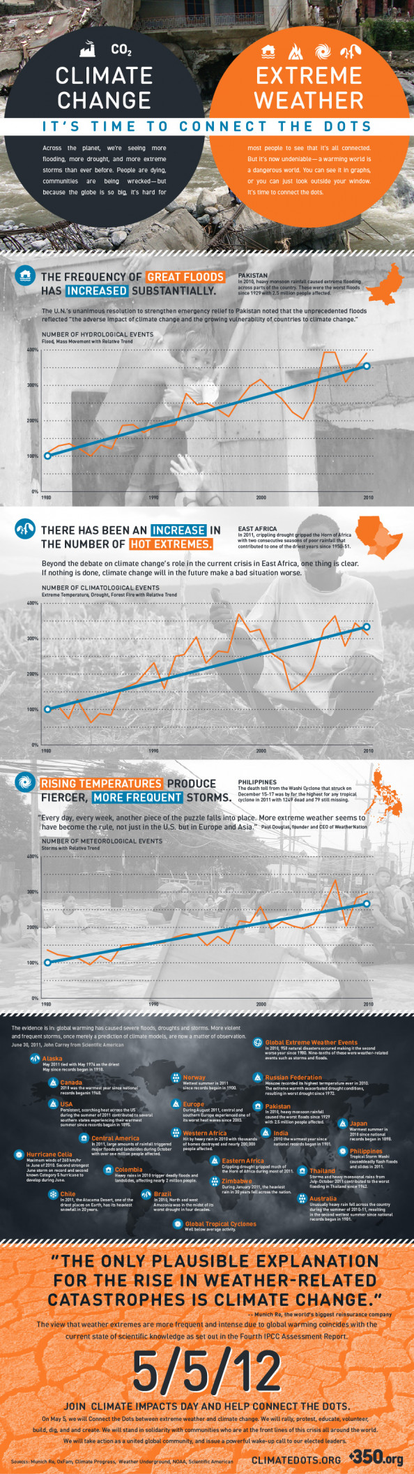 Climate Change Extreme Weather Infographic