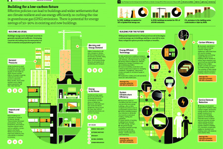 Climate Change: Implications for Buildings  Infographic