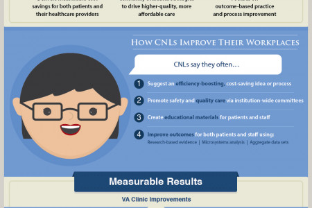 Clinical Nurse Leaders: Driving Real Results  Infographic