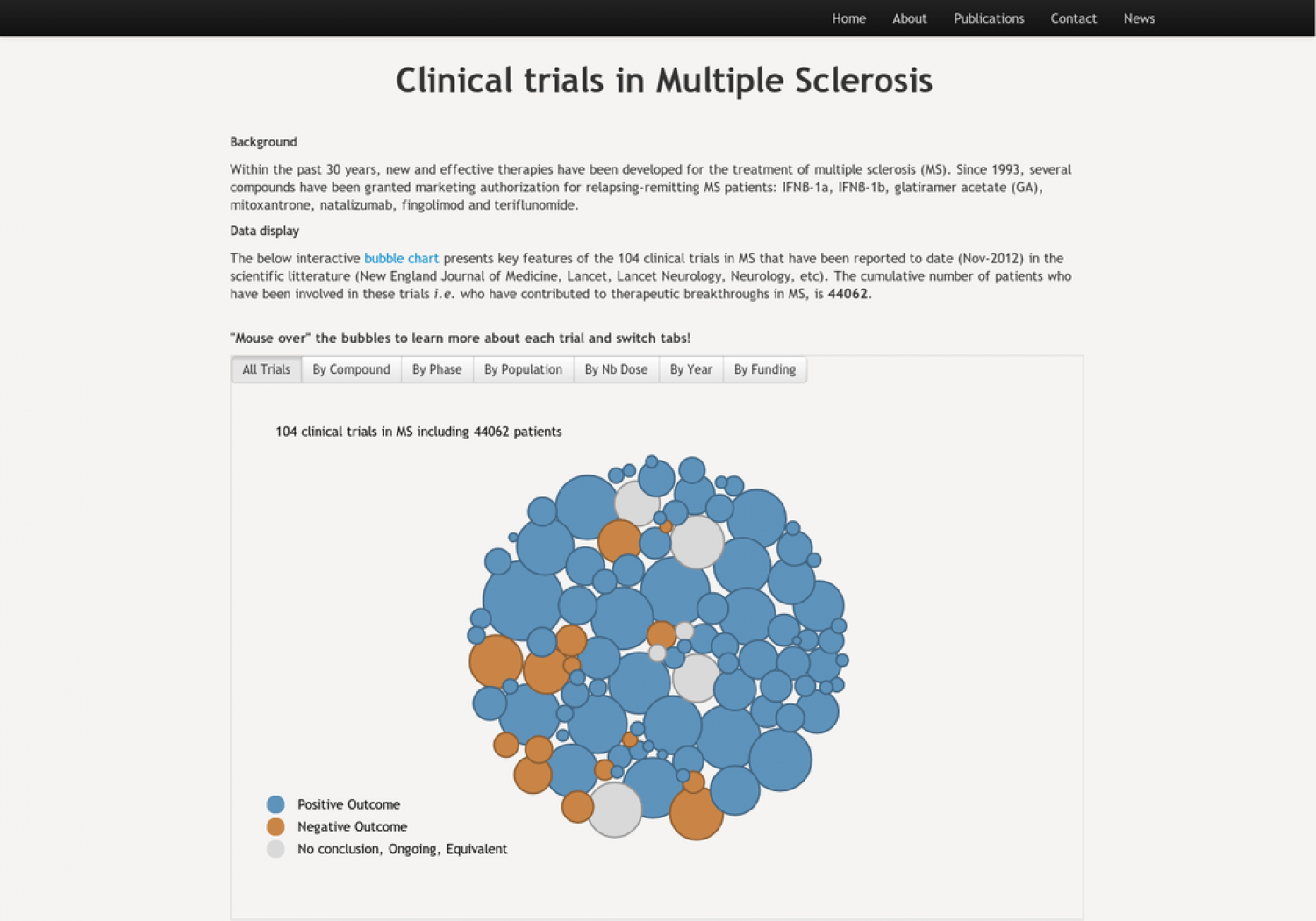 Clinical Trials in Multiple Sclerosis Infographic