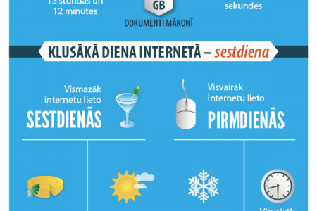 Close-up of internet acceleration in Latvia Infographic
