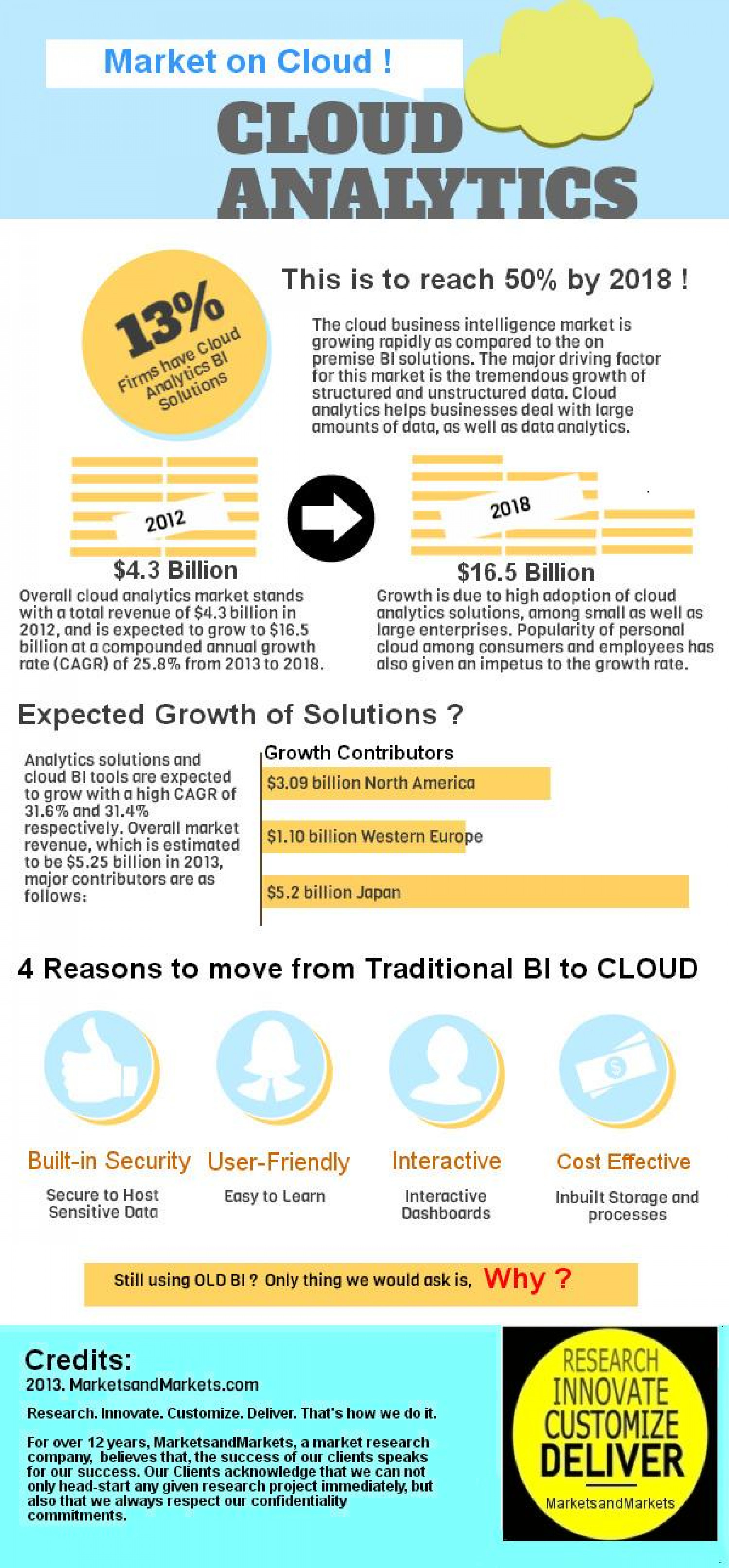 Cloud Analytics Market Infographic