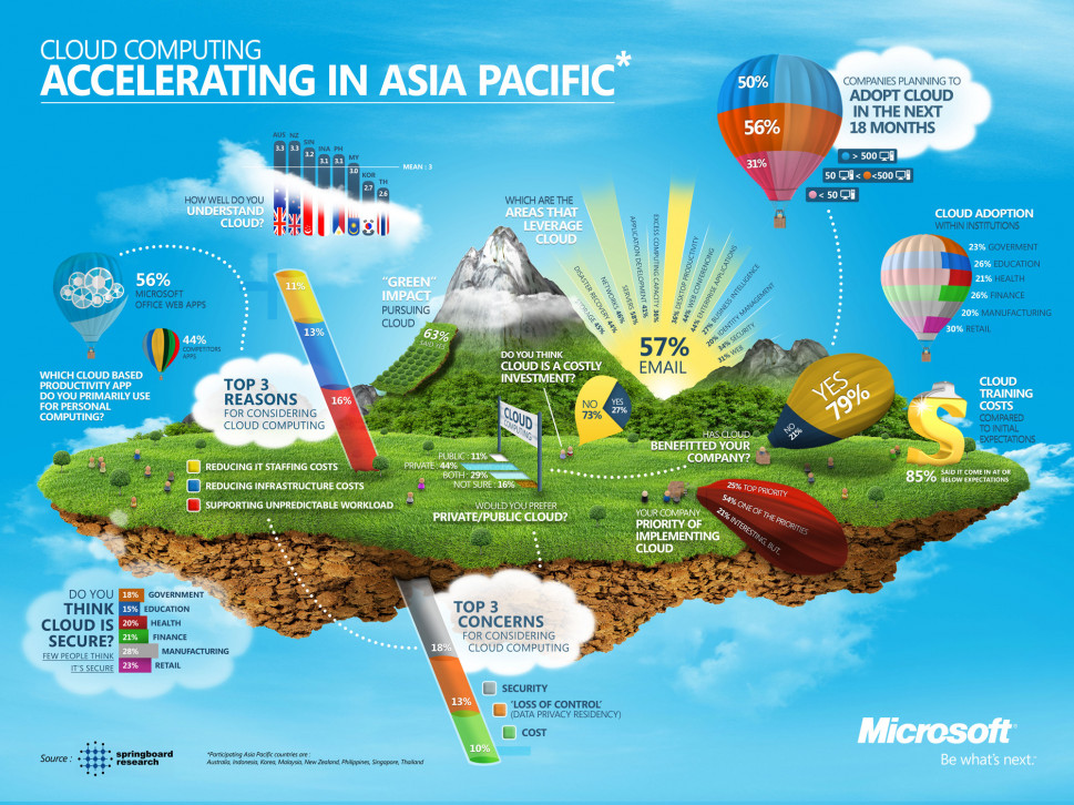 Cloud Computing Accelerating in Asia Pacific. Infographic