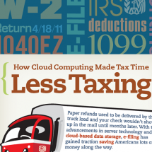 Cloud Computing and Tax Filing  Infographic