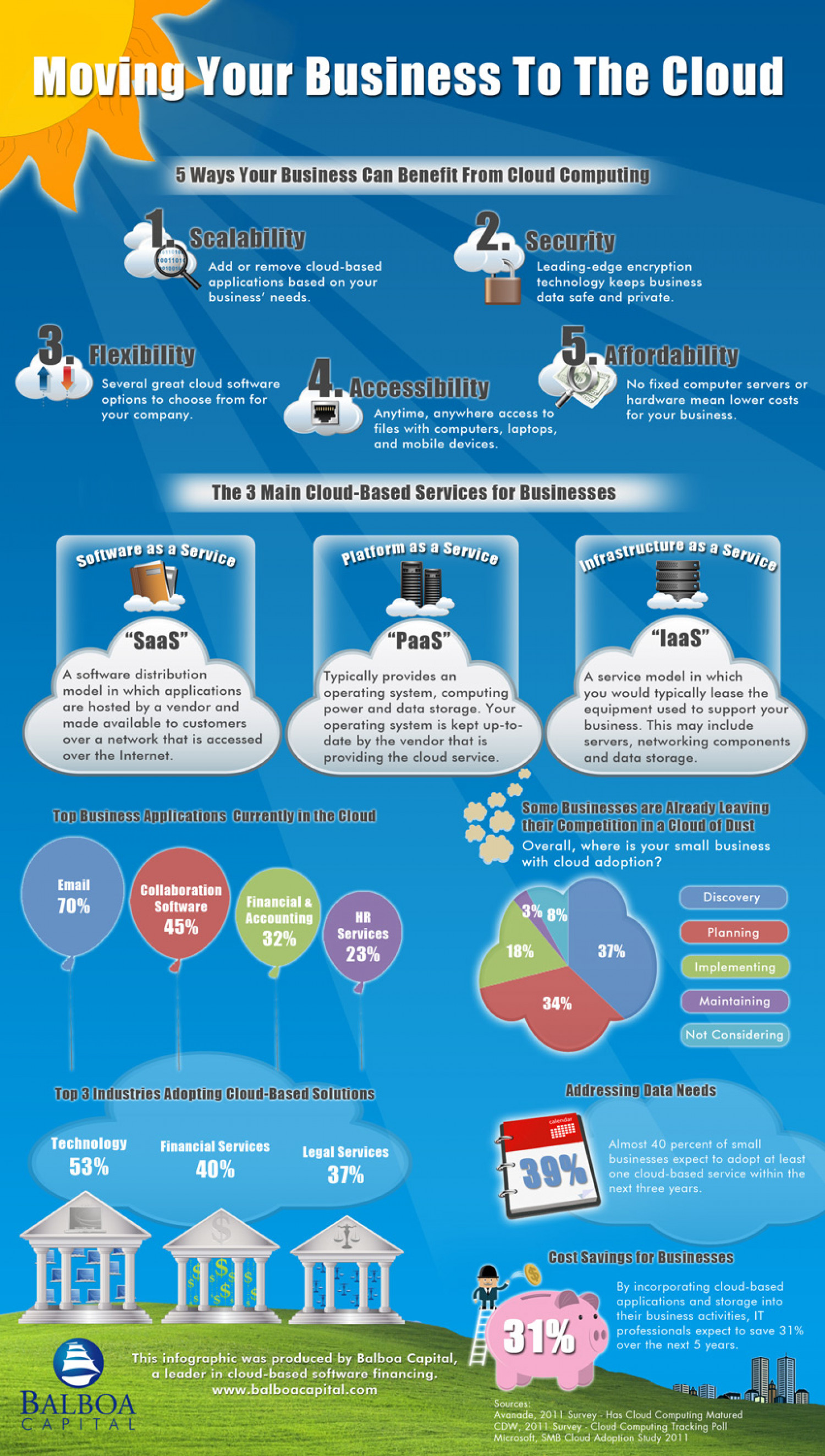 Cloud Computing Benefits For Small Businesses Infographic