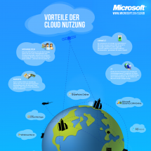 Cloud Computing fr KMU Infographic