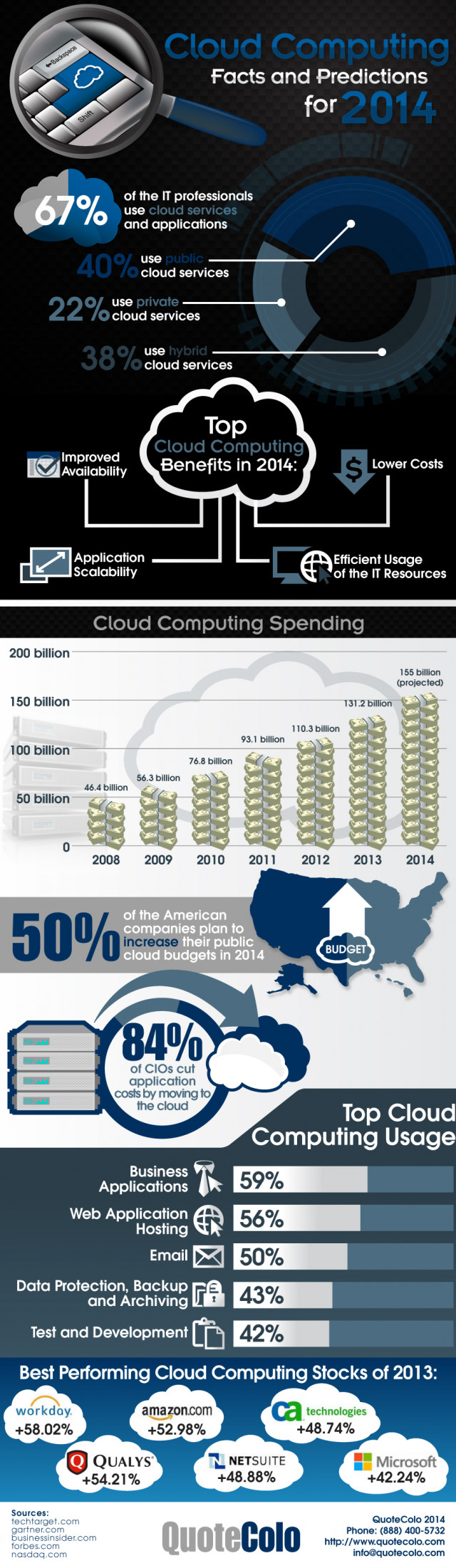 Cloud Computing: Facts and Predictions 2014