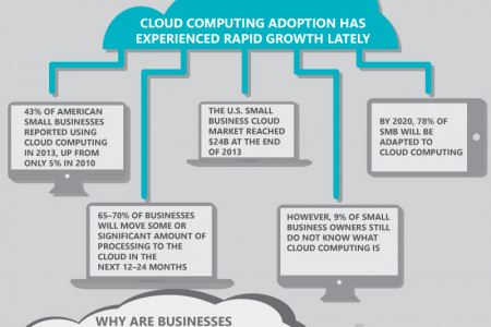 Cloud Computing in Small Business Infographic