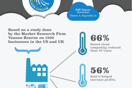 Cloud Computing in Southeast Asia Infographic