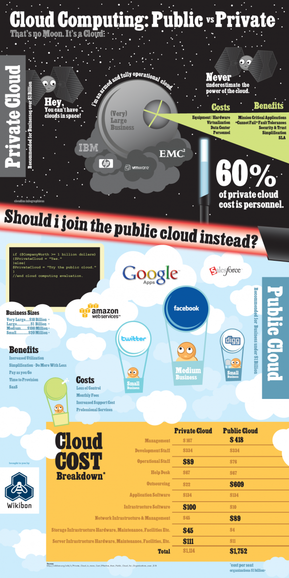 Cloud Computing: Public vs Private Infographic