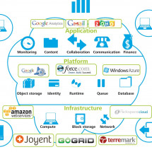 Cloud Computing Reference Guide Infographic