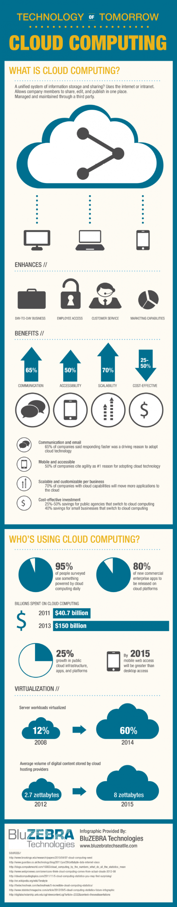 Cloud Computing: Technology of Tomorrow