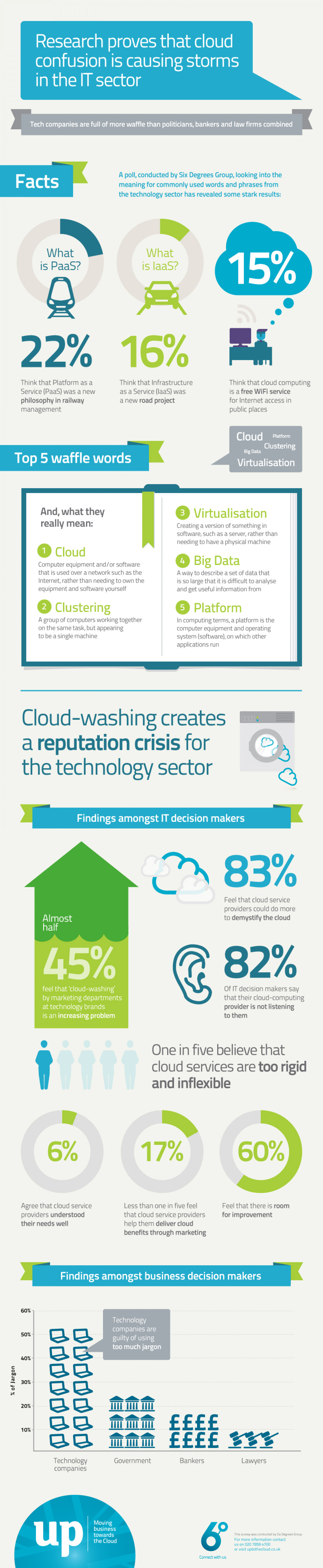 Research Proves That Cloud Confusion is Causing Storms in The IT Sector Infographic