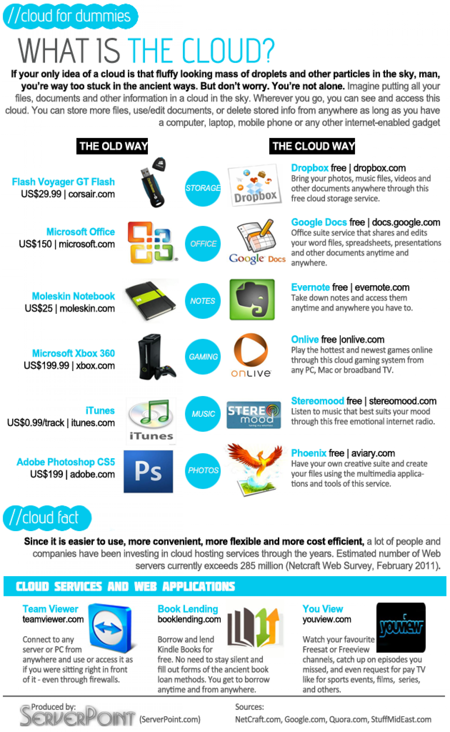 Cloud for Dummies Infographic