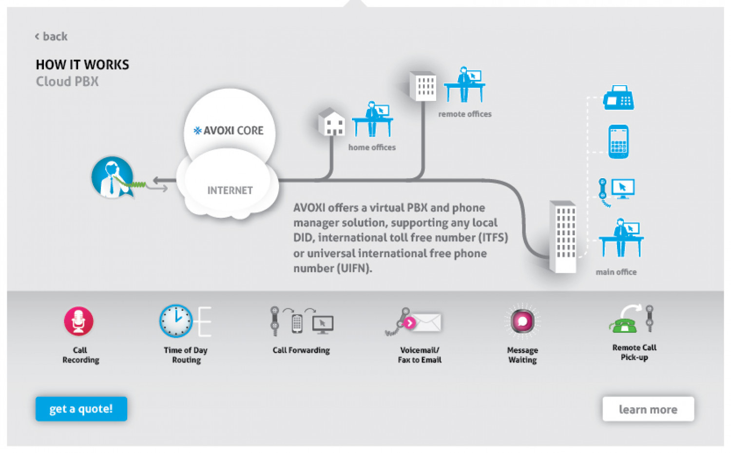 Cloud PBX Infographic