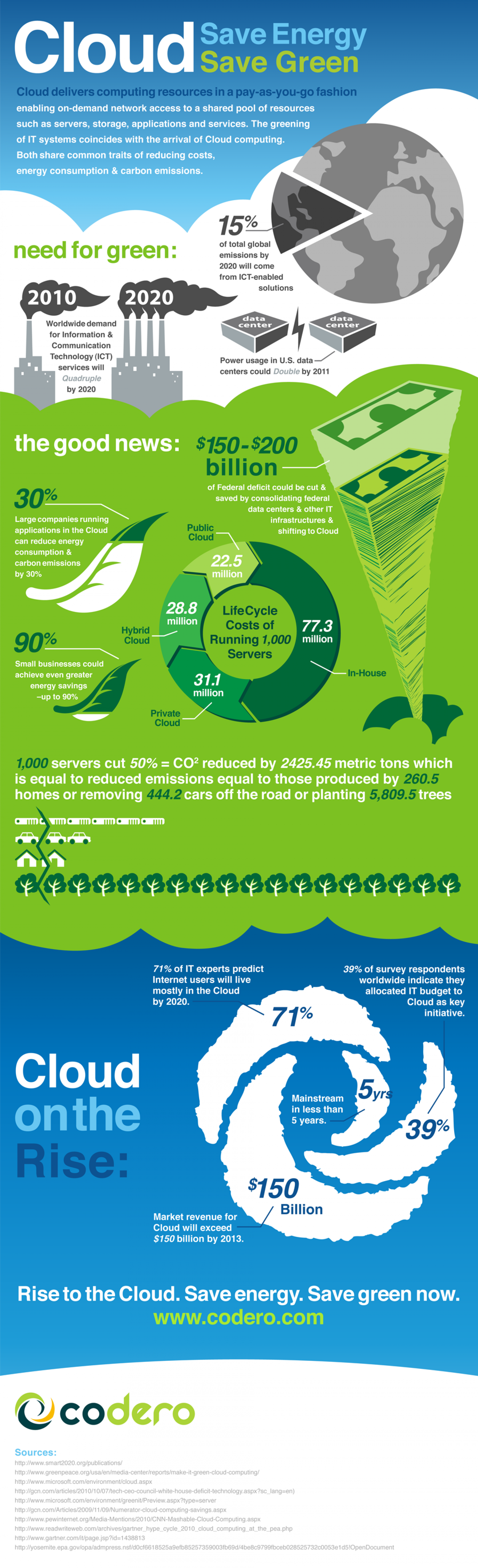 Cloud Save Energy Save Green  Infographic