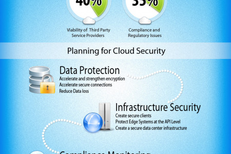 Cloud Security - Concerns & Planning Infographic