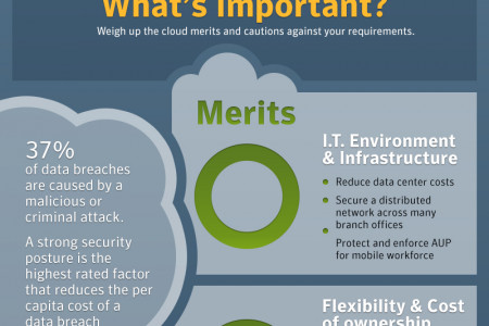 Cloud Web and Email Security Infographic