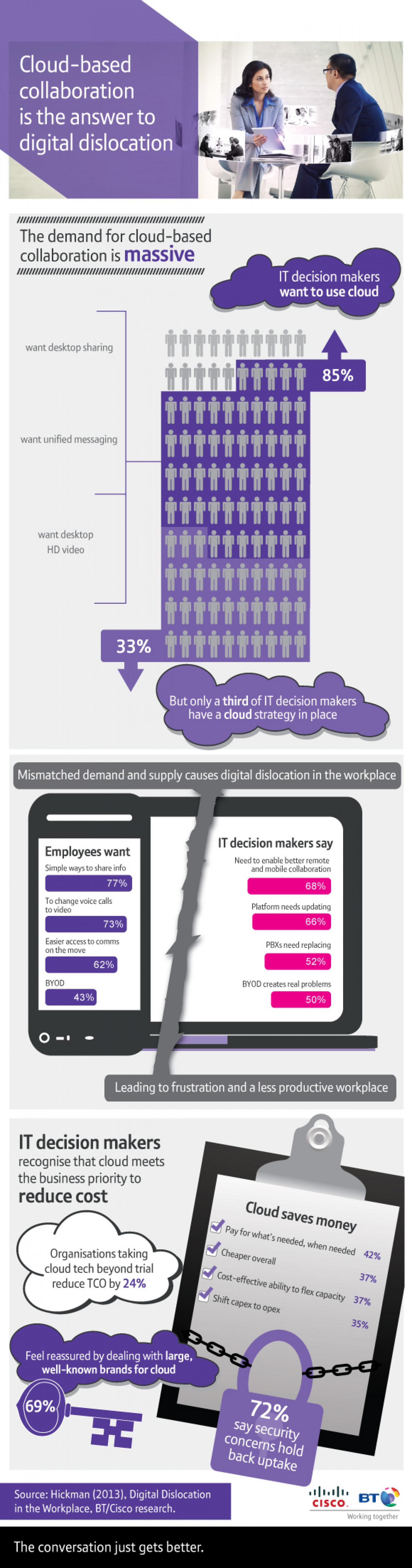 Cloud-based collaboration is the answer to digital dislocation Infographic
