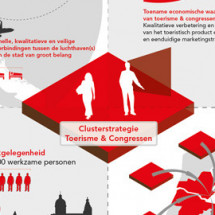 Clusterstrategy Toerism Economic Board Amsterdam Infographic