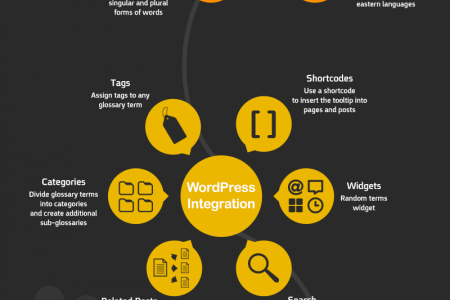 CM Tooltip Glossary - Best Content Marketing Plugin For Wordpress Infographic