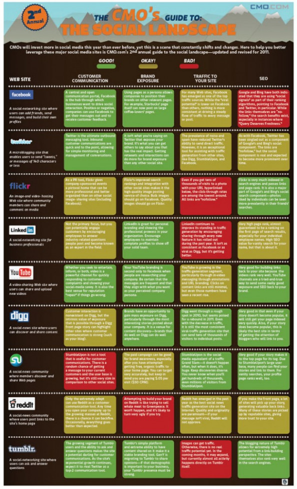 CMO's The Social Landscape Infographic