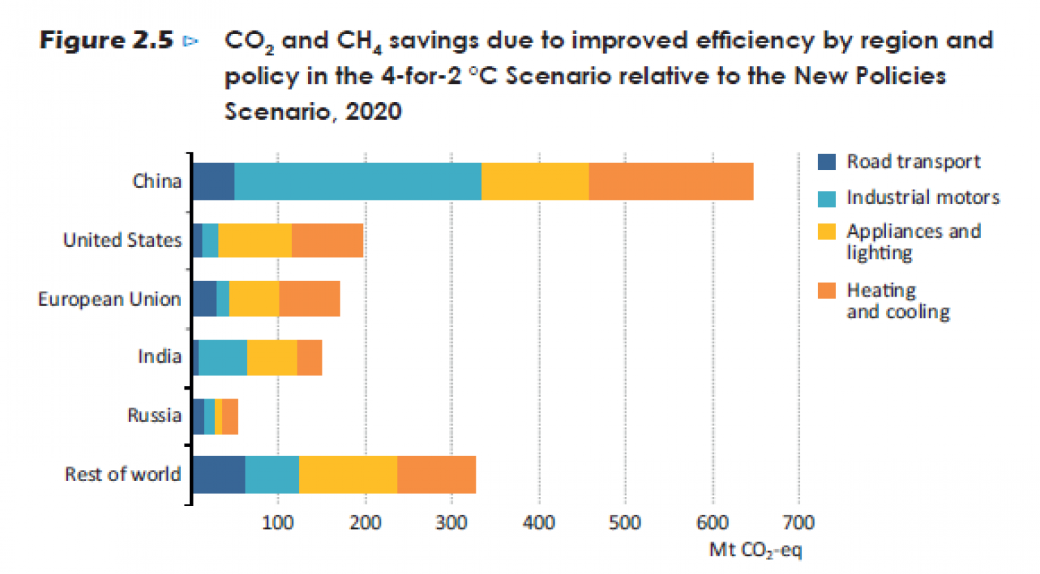 CO2 and CH4 savings due to improved efficiency by region and policy in the 4-for 2°C Scenario Infographic