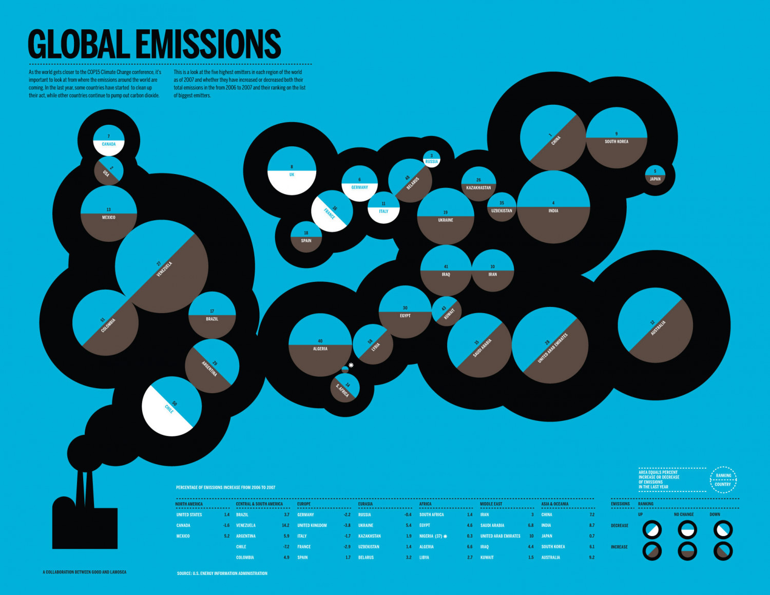 CO2 Emissions Around the World Infographic