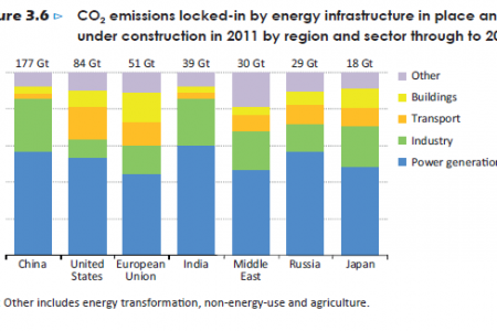 CO2 emissions locked-in by energy infrastructure in place and under construction by region and sector. Infographic