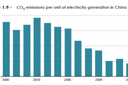 CO2 emissions per unit of electricity generation in China Infographic