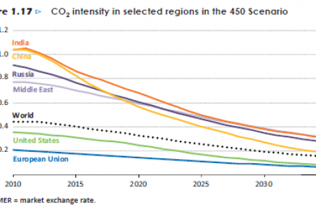 CO2 intensity in selected regions in the 450 Scenario Infographic