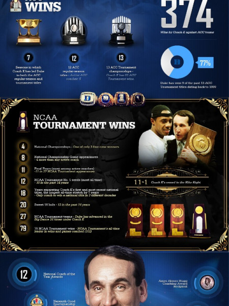 Coach K - The Anatomy of 903 Infographic