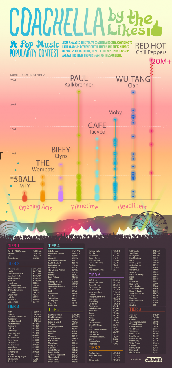 Coachella by the Likes Infographic