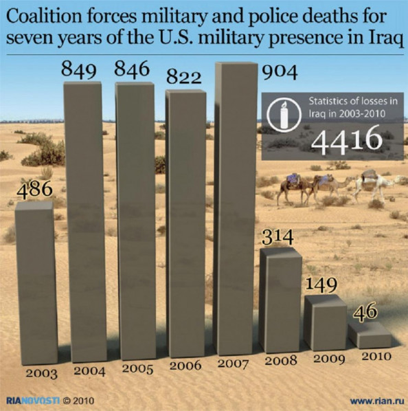 Coalition Losses in Iraq Infographic