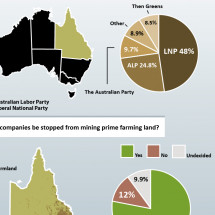 Coal-Seam Gas polling in Queensland Infographic