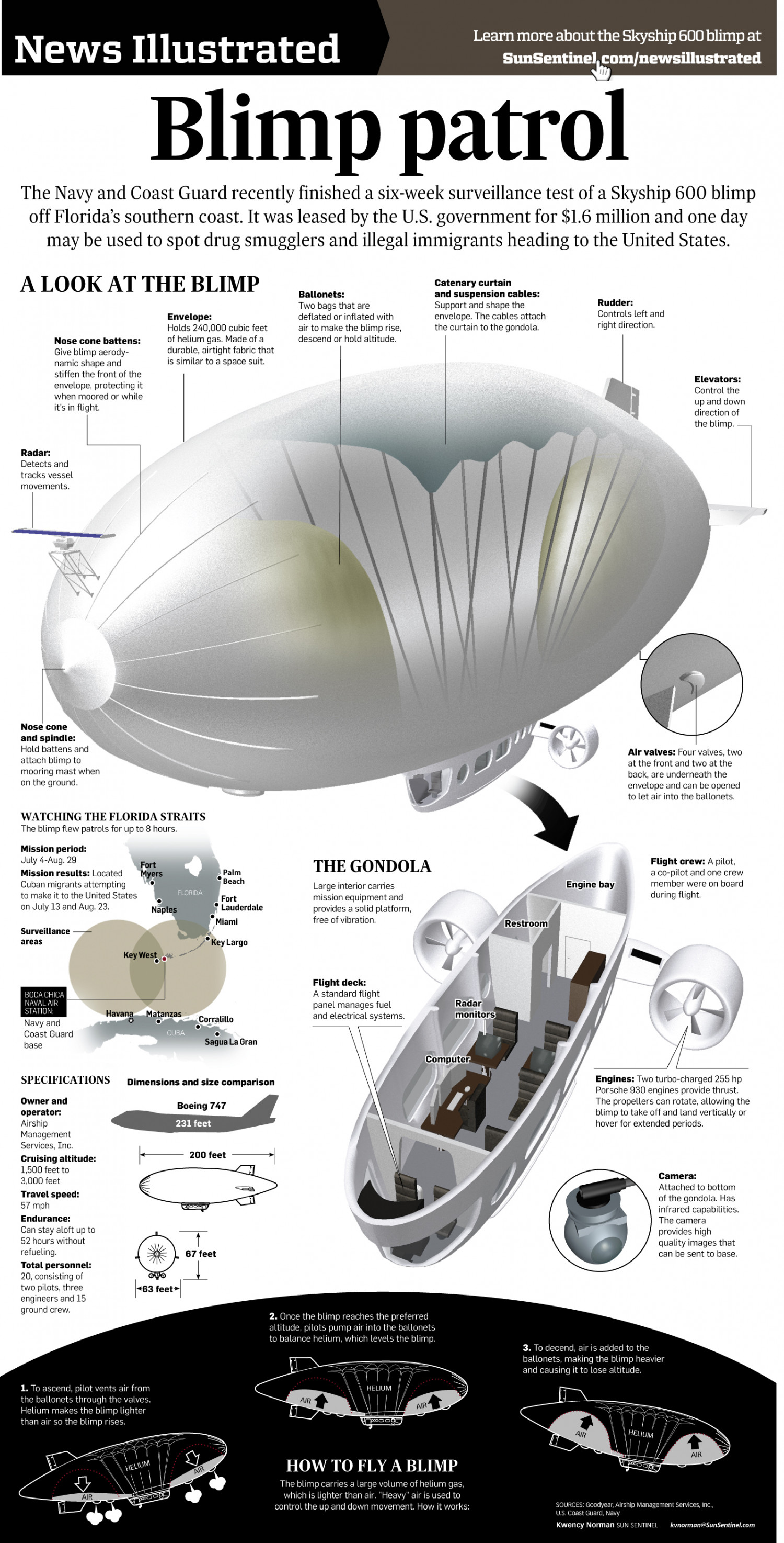Coast Guard Blimp Infographic