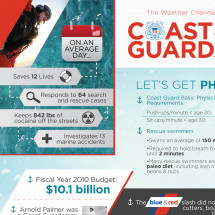 Coast Guard by the Numbers Infographic
