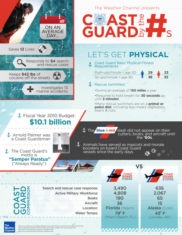 Coast Guard by the Numbers
