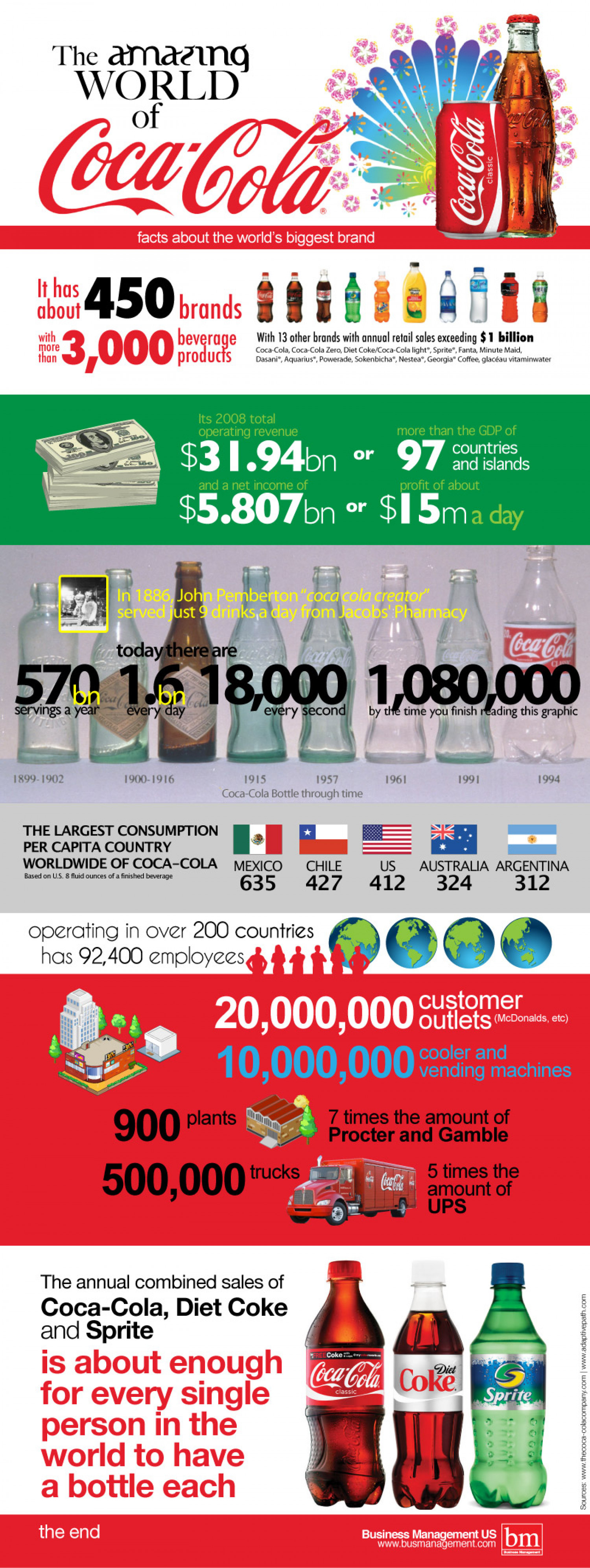 Coca-Cola Brief Introduction Infographic