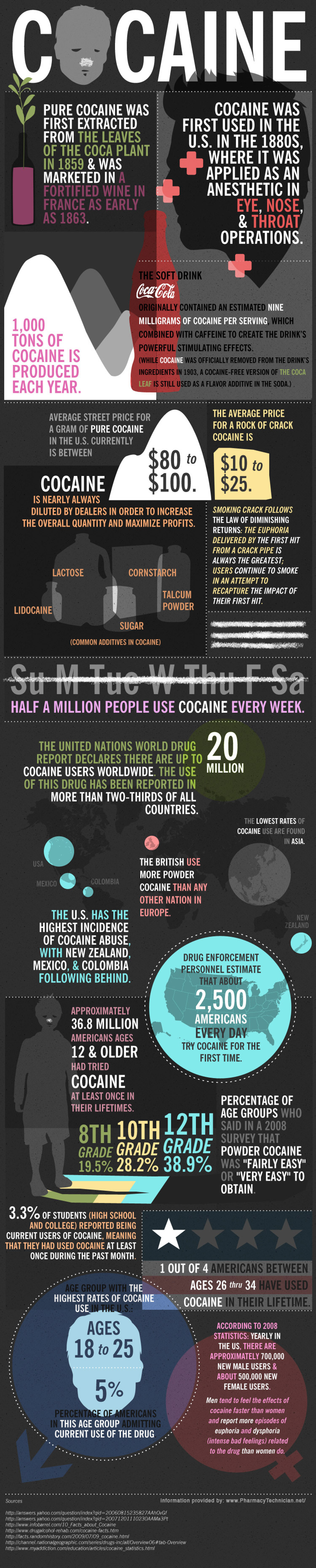 Cocaine Facts Infographic