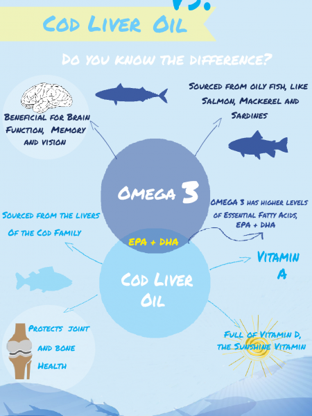 Omega 3 Fish Oil Vs. Cod Liver Oil Infographic