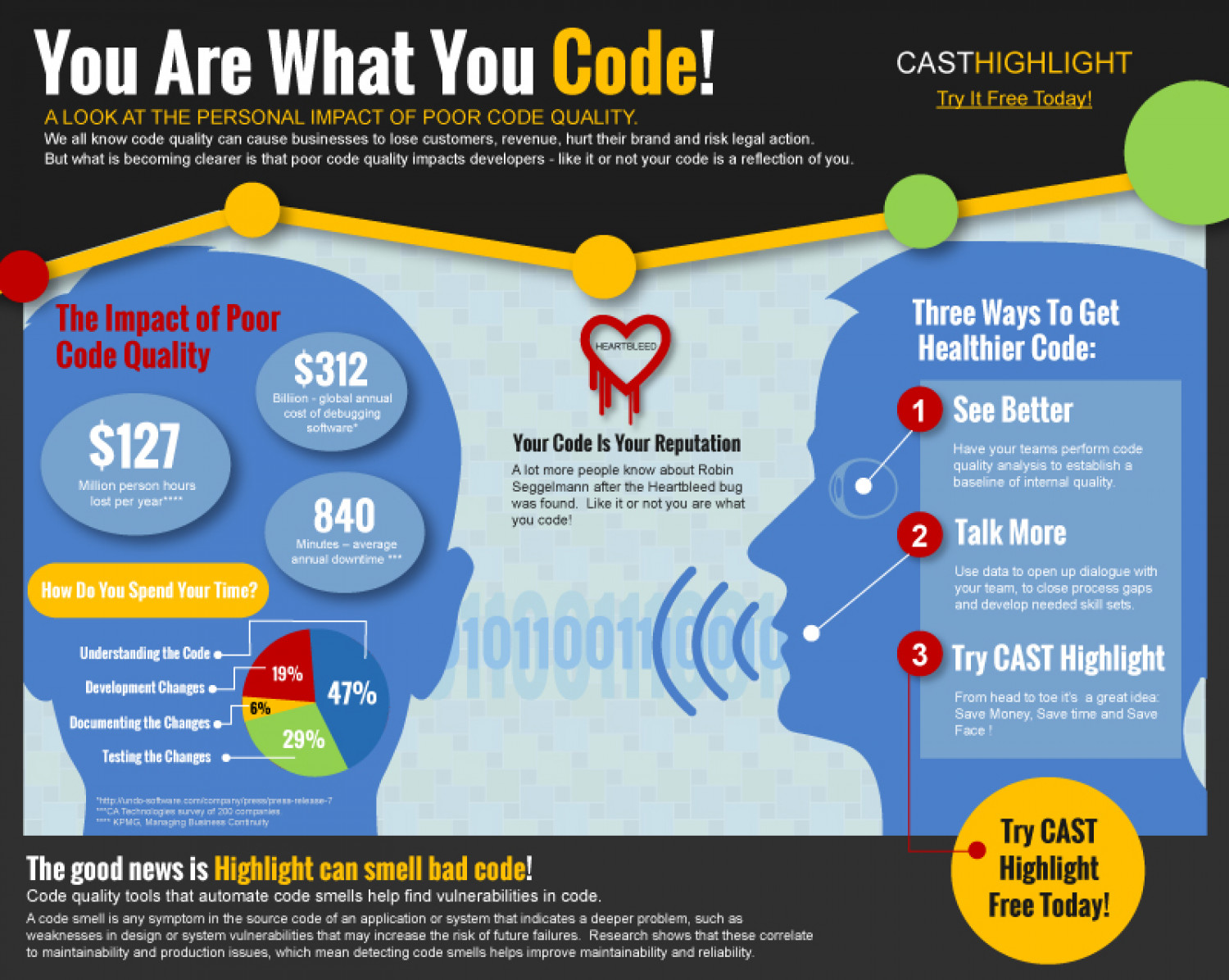 You Are What You Code! Infographic