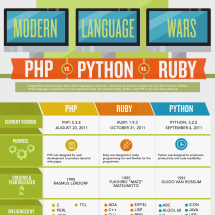 Code Wars: PHP vs Ruby vs Python - Who Reigns Supreme Infographic