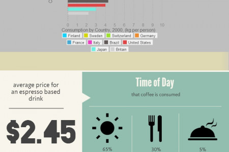 Coffee and Espresso Consumption Infographic