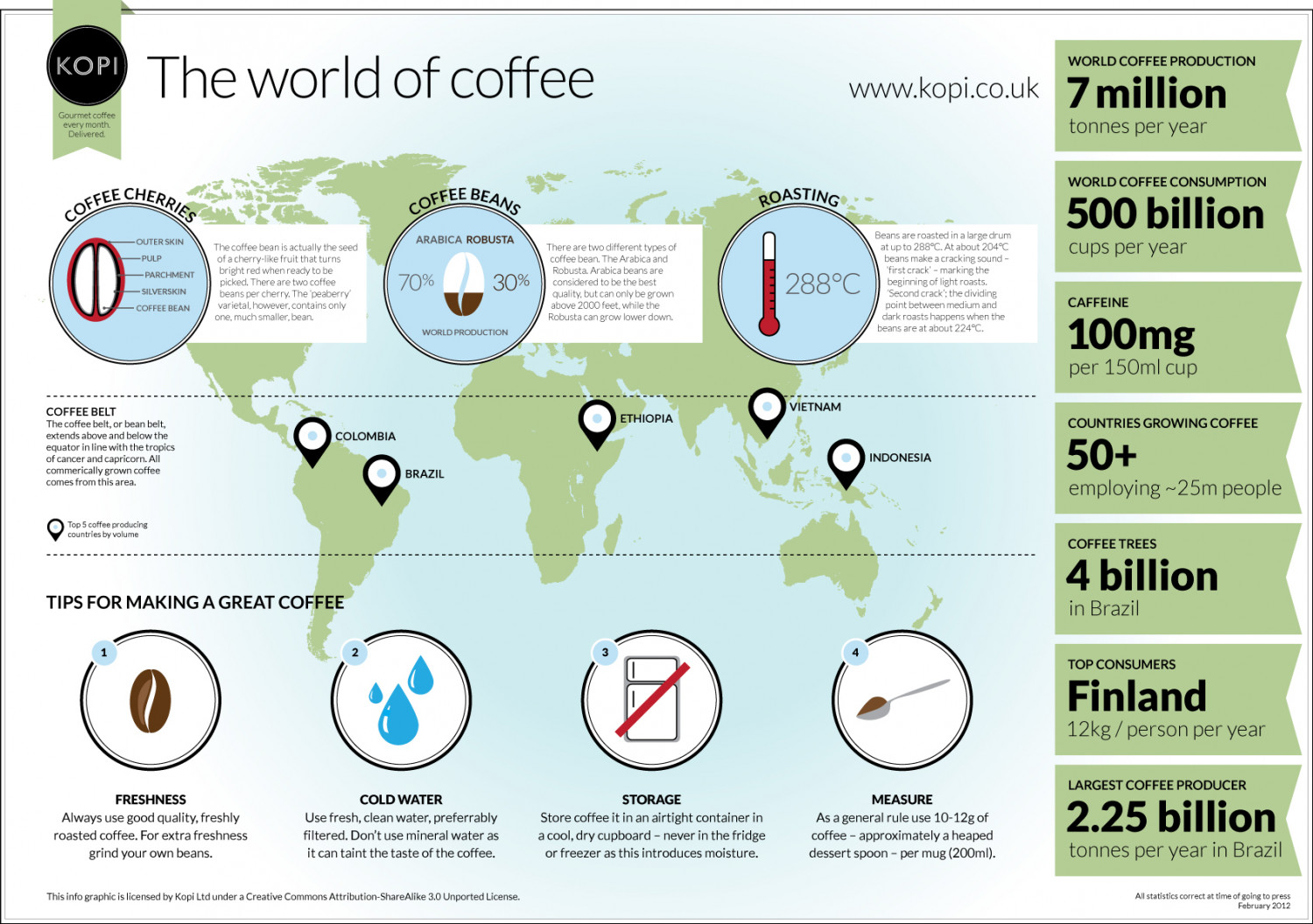 Coffee Around the World Infographic
