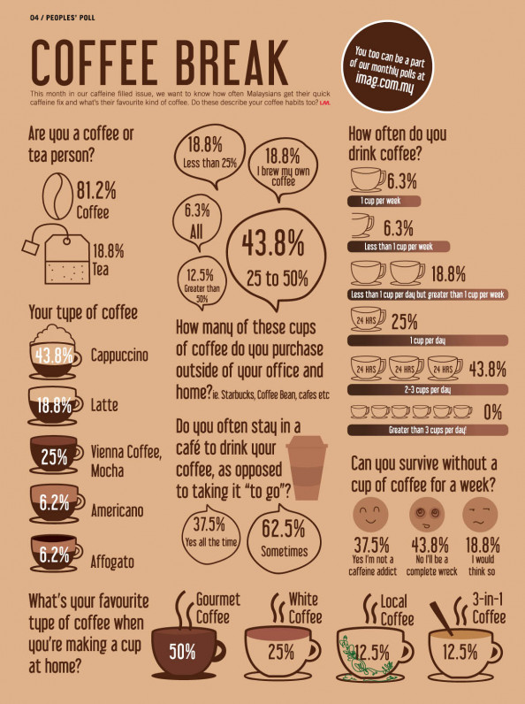 Coffee Break  Infographic