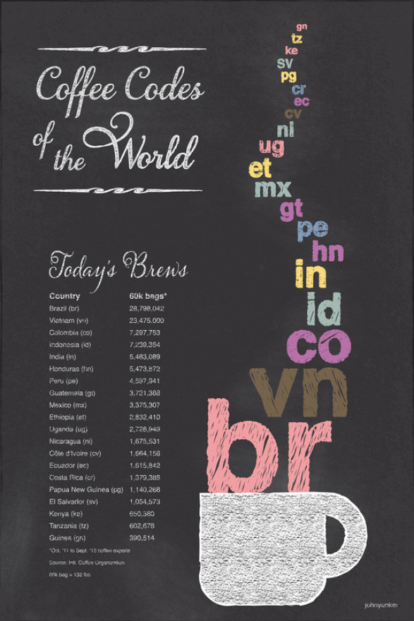 Coffee Codes of the World